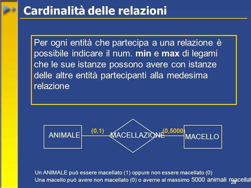 28 ANIMALE MACELLO MACELLAZIONE (0,1)(0,5000) Un ANIMALE può essere macellato (1) oppure non essere macellato (0) Una macello può avere non macellato (0) o averne al massimo 5000 animali macellati Cardinalità delle relazioni Per ogni entità che partecipa a una relazione è possibile indicare il num.