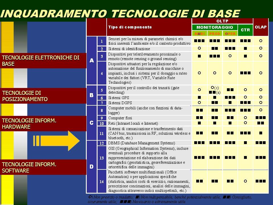 INQUADRAMENTO TECNOLOGIE DI BASE TECNOLOGIE ELETTRONICHE DI BASE TECNOLOGIE DI POSIZIONAMENTO TECNOLOGIE INFORM.
