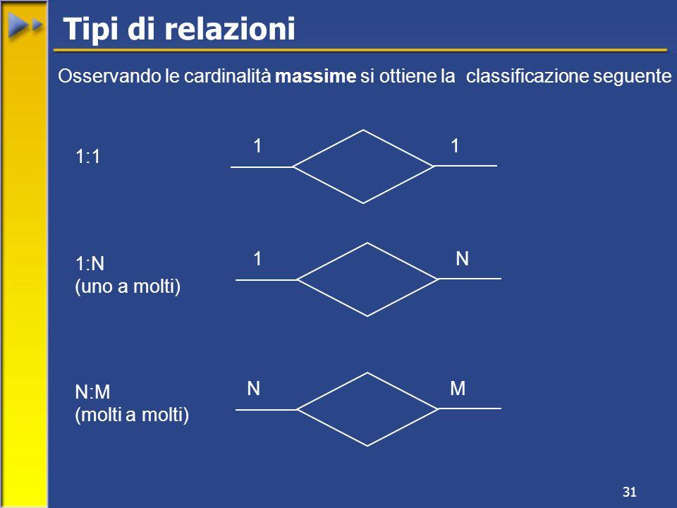 31 11 1N NM 1:1 1:N (uno a molti) N:M (molti a molti) Tipi di relazioni Osservando le cardinalità massime si ottiene la classificazione seguente