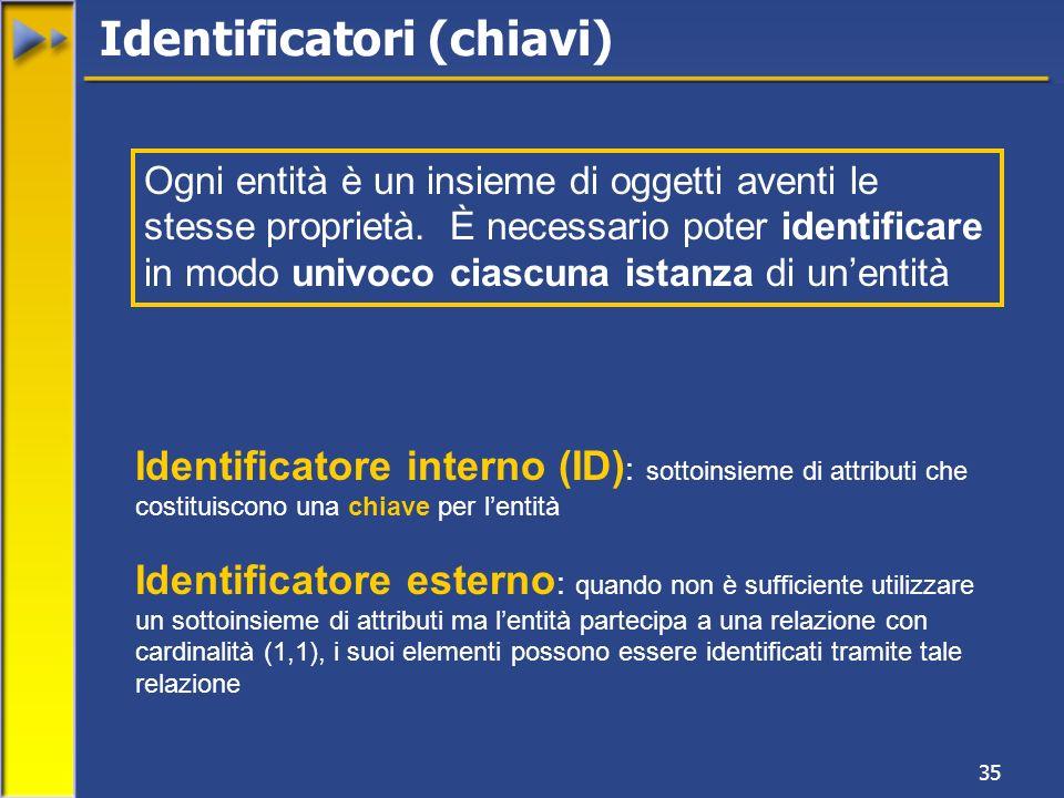 35 Identificatore interno (ID) : sottoinsieme di attributi che costituiscono una chiave per lentità Identificatore esterno : quando non è sufficiente