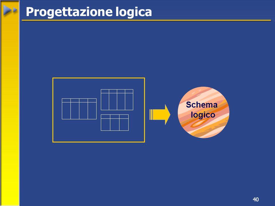 40 Progettazione logica Schema logico