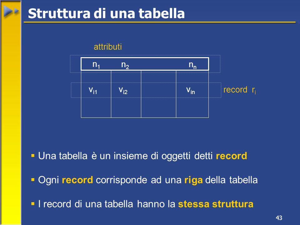 43 n1n1 n n2n2 v i1 v i2 vinvin record r i attributi Una tabella è un insieme di oggetti detti record Ogni record corrisponde ad una riga della tabella I record di una tabella hanno la stessa struttura Struttura di una tabella