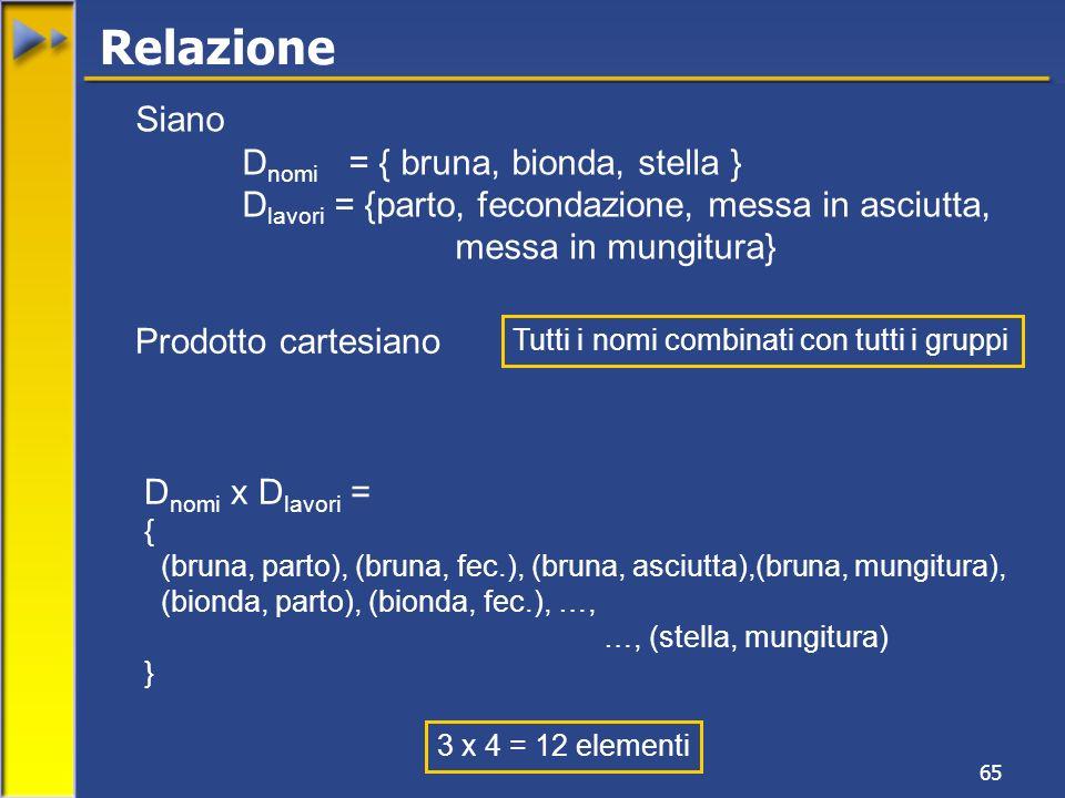 65 Relazione Siano D nomi = { bruna, bionda, stella } D lavori = {parto, fecondazione, messa in asciutta, messa in mungitura} D nomi x D lavori = { (bruna, parto), (bruna, fec.), (bruna, asciutta),(bruna, mungitura), (bionda, parto), (bionda, fec.), …, …, (stella, mungitura) } Prodotto cartesiano 3 x 4 = 12 elementi Tutti i nomi combinati con tutti i gruppi