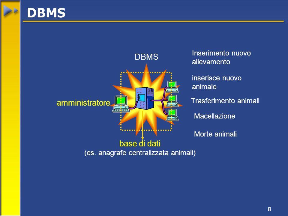 8 inserisce nuovo animale Trasferimento animali Macellazione amministratore base di dati (es. anagrafe centralizzata animali) DBMS Inserimento nuovo a