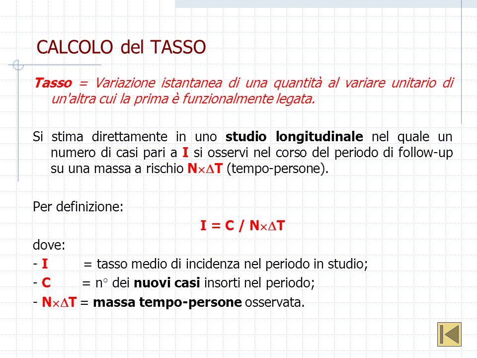 CALCOLO del TASSO Tasso = Variazione istantanea di una quantità al variare unitario di un'altra cui la prima è funzionalmente legata. Si stima diretta