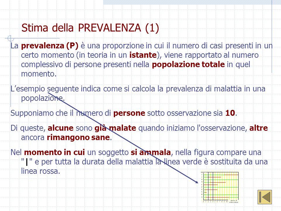 Stima della PREVALENZA (1) La prevalenza (P) è una proporzione in cui il numero di casi presenti in un certo momento (in teoria in un istante), viene
