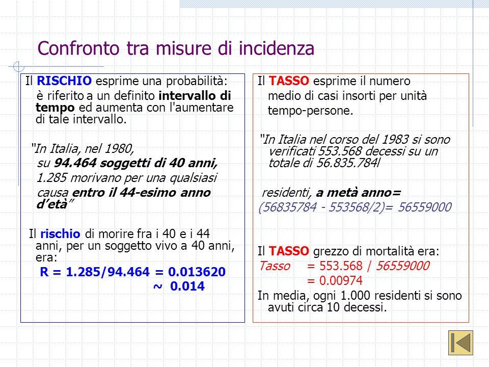Confronto tra misure di incidenza Il RISCHIO esprime una probabilità: è riferito a un definito intervallo di tempo ed aumenta con l'aumentare di tale