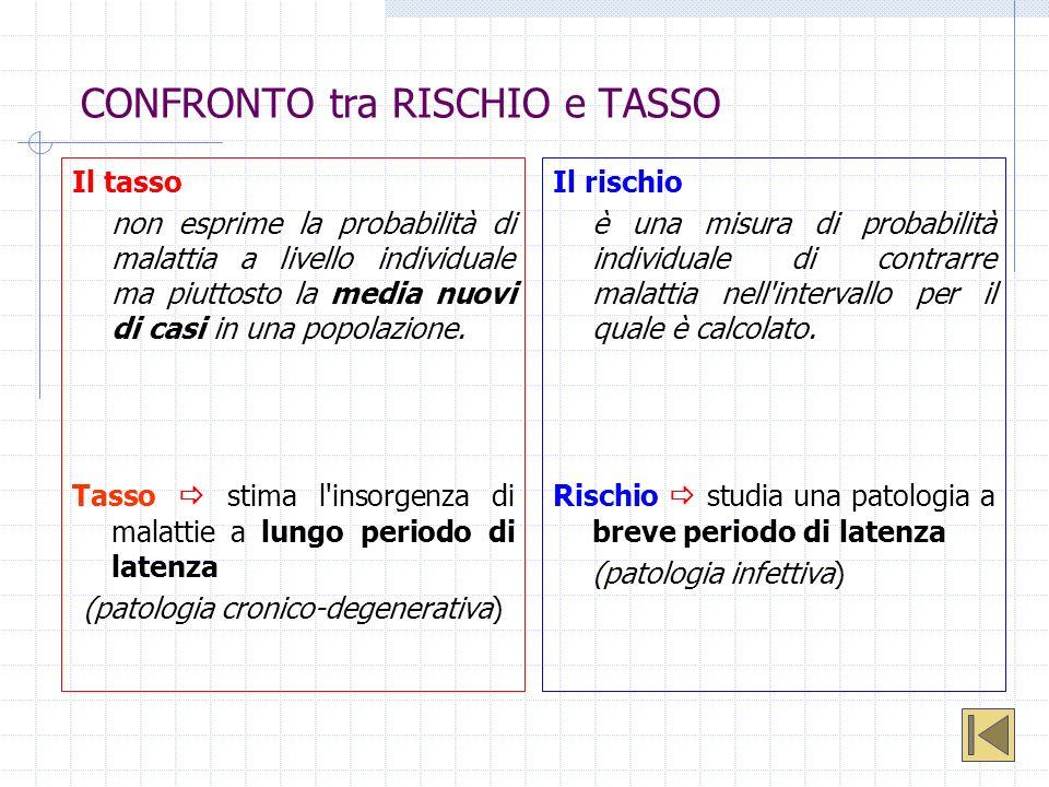 CONFRONTO tra RISCHIO e TASSO Il tasso non esprime la probabilità di malattia a livello individuale ma piuttosto la media nuovi di casi in una popolaz