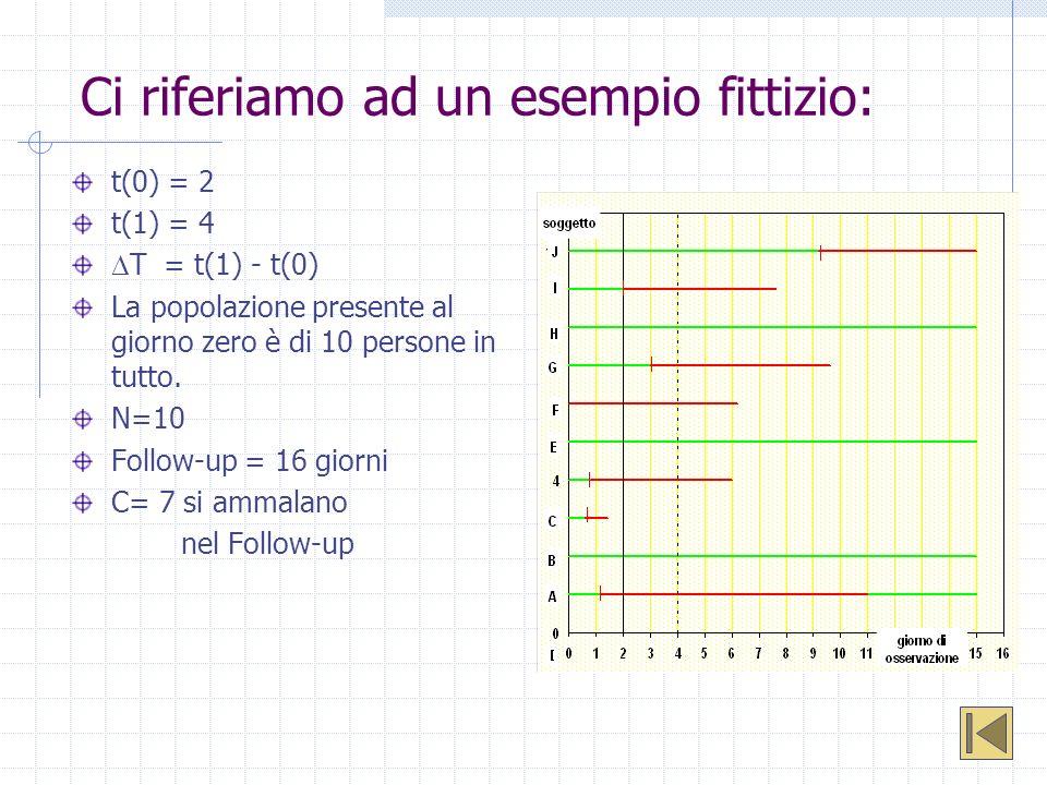 Ci riferiamo ad un esempio fittizio: t(0) = 2 t(1) = 4 T = t(1) - t(0) La popolazione presente al giorno zero è di 10 persone in tutto. N=10 Follow-up