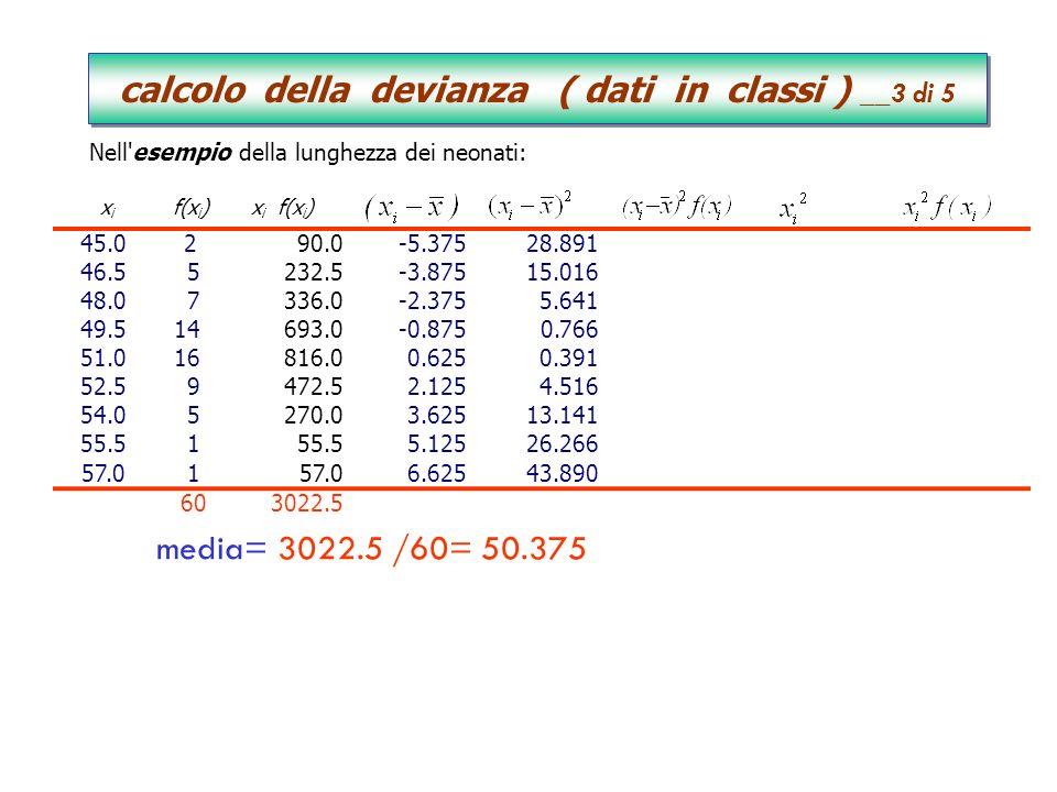 x i f(x i )x i f(x i ) 45.0 290.0-5.37528.89157.7812025.004050.00 46.5 5232.5-3.87515.01675.0782162.2510811.25 48.0 7336.0-2.3755.64139.4842304.001612