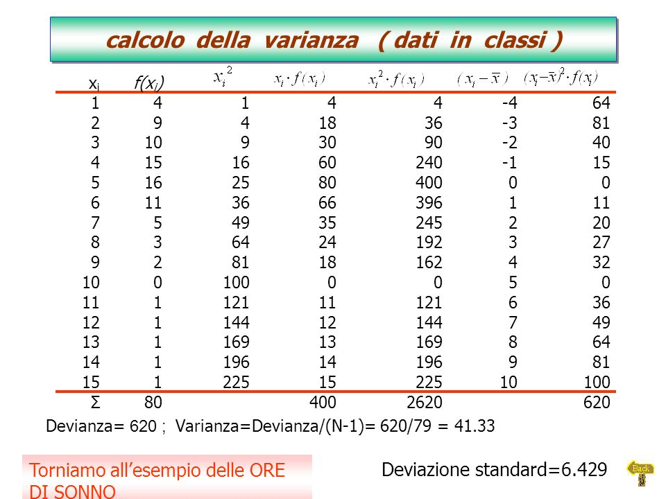 Devianza= 620 ; Varianza=Devianza/(N-1)= 620/79 = 41.33 calcolo della varianza ( dati in classi ) calcolo della varianza ( dati in classi ) xixi f(x i