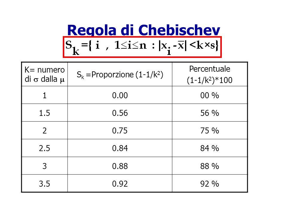 Regola di Chebischev K= numero di dalla S k =Proporzione (1-1/k 2 ) Percentuale (1-1/k 2 )*100 10.0000 % 1.50.5656 % 20.7575 % 2.50.8484 % 30.8888 % 3