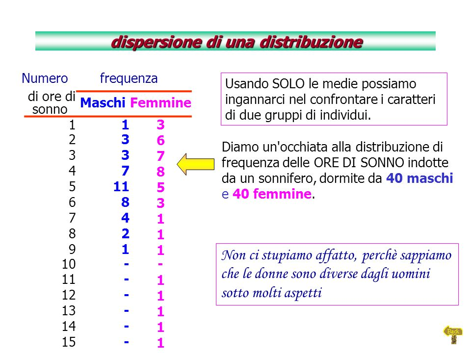 La misura della variabilità, permette di descrivere in modo più completo la distribuzione di una variabile.