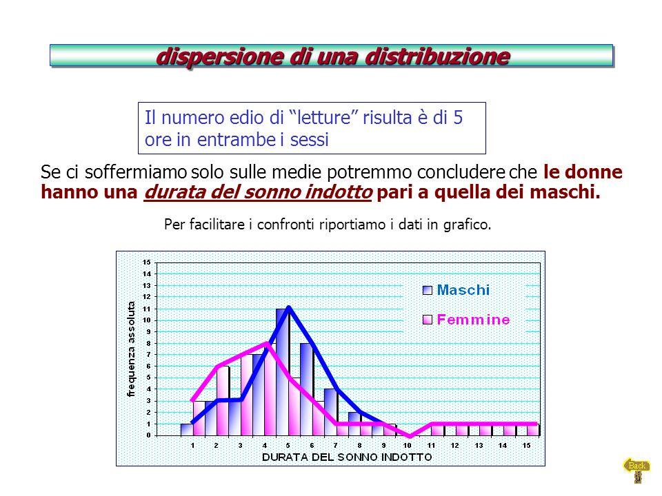 I dati possono … essere uniformemente distribuiti, concentrarsi ai due estremi della scala concentrarsi a un capo della scala o disporsi in altro modo L intervallo di variazione L intervallo di variazione