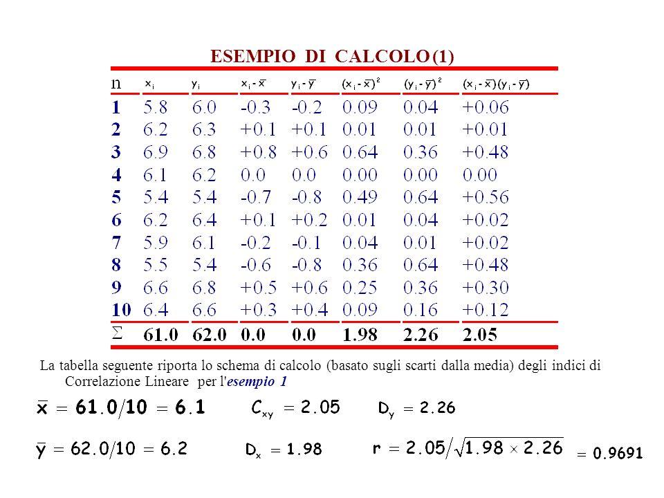 ESEMPIO DI CALCOLO (1) La tabella seguente riporta lo schema di calcolo (basato sugli scarti dalla media) degli indici di Correlazione Lineare per l esempio 1