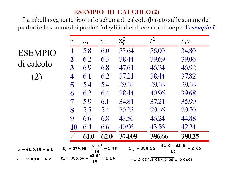 ESEMPIO DI CALCOLO (2) La tabella seguente riporta lo schema di calcolo (basato sulle somme dei quadrati e le somme dei prodotti) degli indici di covariazione per l esempio 1.