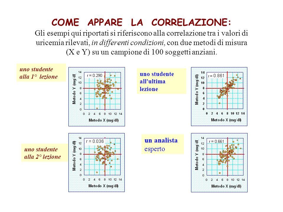 COME APPARE LA CORRELAZIONE: Gli esempi qui riportati si riferiscono alla correlazione tra i valori di uricemia rilevati, in differenti condizioni, co