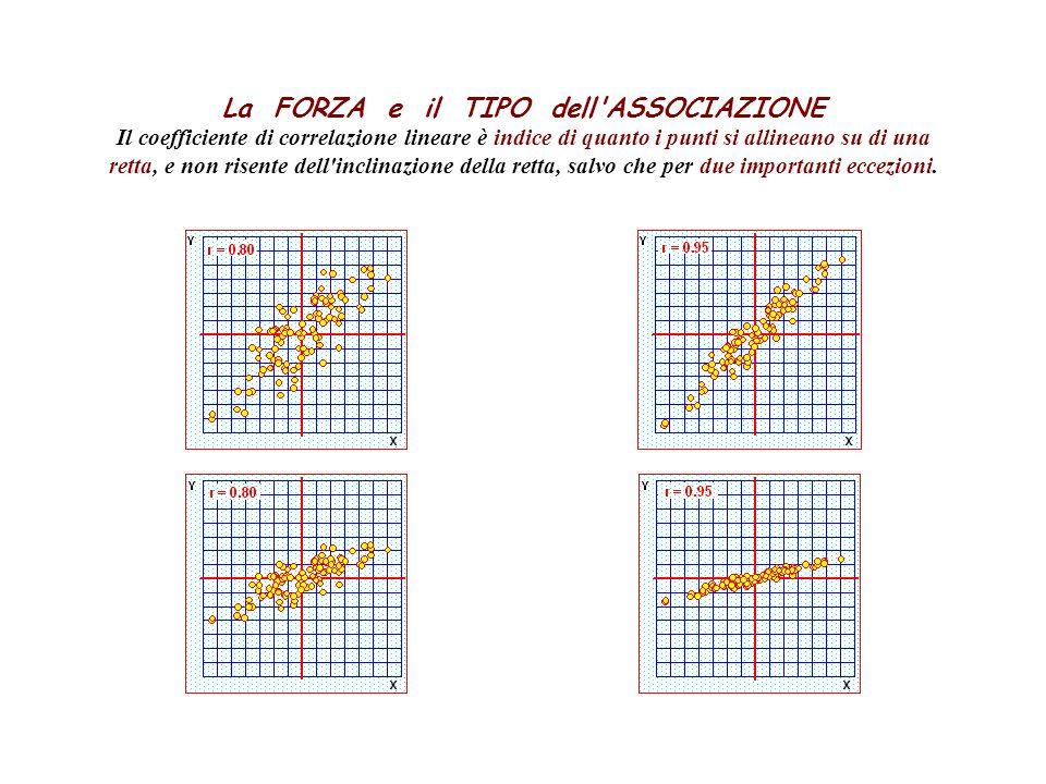 La FORZA e il TIPO dell ASSOCIAZIONE Il coefficiente di correlazione lineare è indice di quanto i punti si allineano su di una retta, e non risente dell inclinazione della retta, salvo che per due importanti eccezioni.