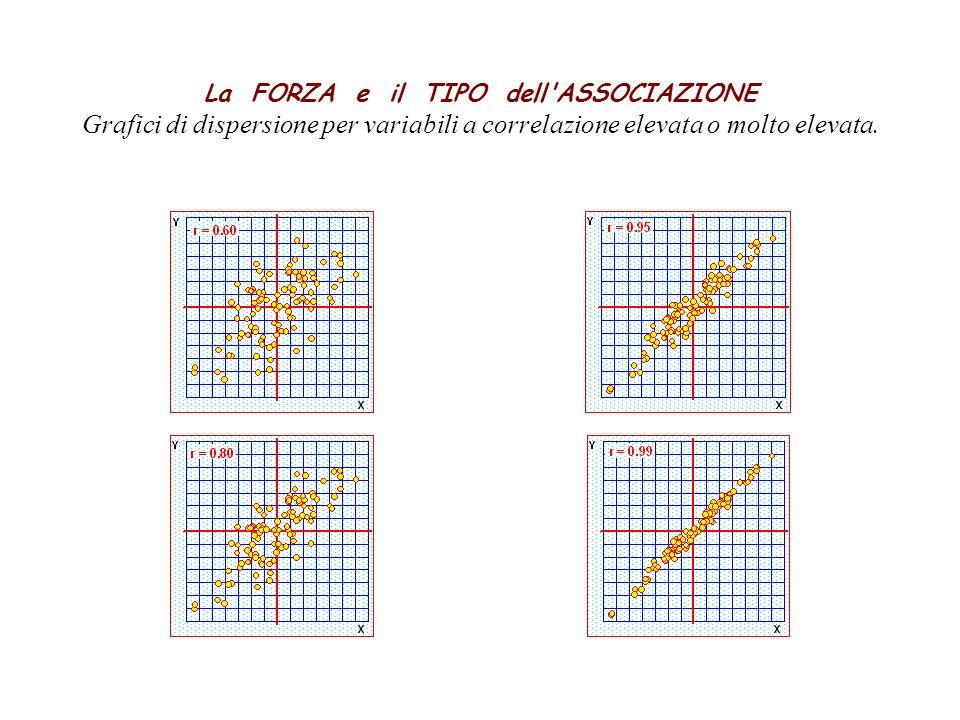 La FORZA e il TIPO dell'ASSOCIAZIONE Grafici di dispersione per variabili a correlazione elevata o molto elevata.