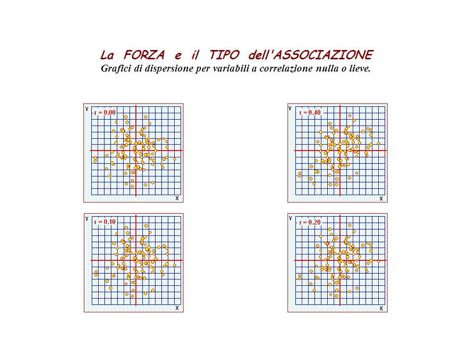La FORZA e il TIPO dell'ASSOCIAZIONE Grafici di dispersione per variabili a correlazione nulla o lieve.