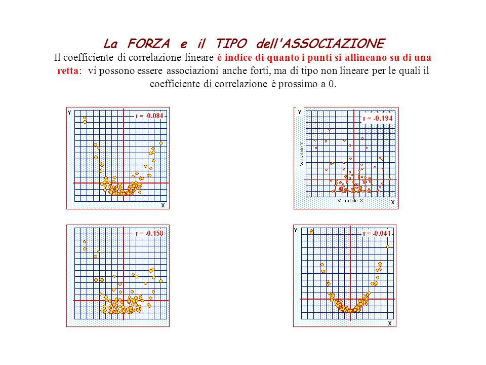 La FORZA e il TIPO dell'ASSOCIAZIONE Il coefficiente di correlazione lineare è indice di quanto i punti si allineano su di una retta: vi possono esser