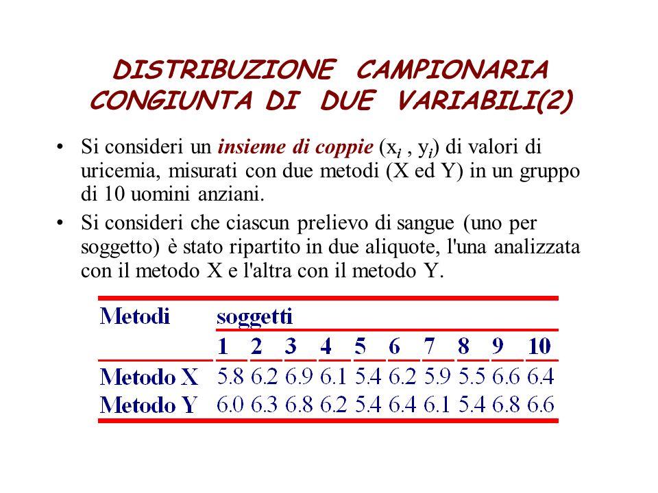 DISTRIBUZIONE CAMPIONARIA CONGIUNTA DI DUE VARIABILI(2) Si consideri un insieme di coppie (x i, y i ) di valori di uricemia, misurati con due metodi (X ed Y) in un gruppo di 10 uomini anziani.
