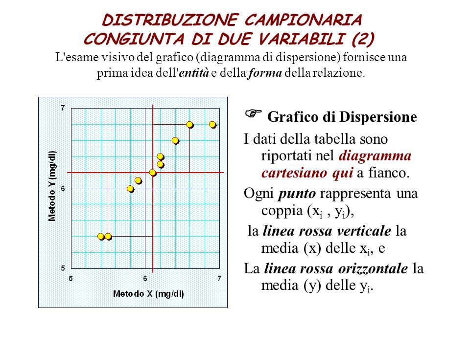 DISTRIBUZIONE CAMPIONARIA CONGIUNTA DI DUE VARIABILI (2) L'esame visivo del grafico (diagramma di dispersione) fornisce una prima idea dell'entità e d