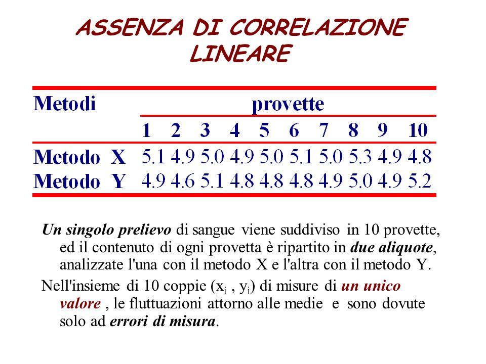 ASSENZA DI CORRELAZIONE LINEARE Un singolo prelievo di sangue viene suddiviso in 10 provette, ed il contenuto di ogni provetta è ripartito in due aliquote, analizzate l una con il metodo X e l altra con il metodo Y.