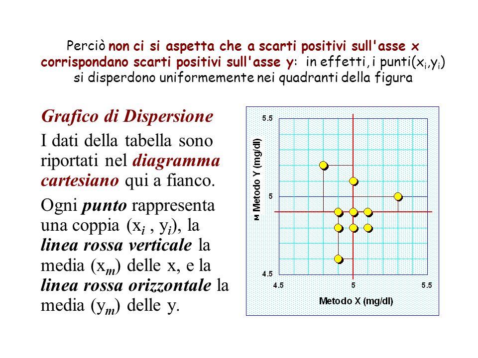 Perciò non ci si aspetta che a scarti positivi sull asse x corrispondano scarti positivi sull asse y: in effetti, i punti(x i,y i ) si disperdono uniformemente nei quadranti della figura Grafico di Dispersione I dati della tabella sono riportati nel diagramma cartesiano qui a fianco.