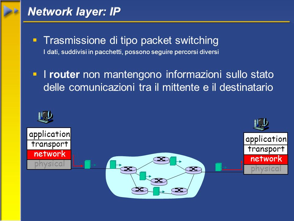 Trasmissione di tipo packet switching I dati, suddivisi in pacchetti, possono seguire percorsi diversi I router non mantengono informazioni sullo stato delle comunicazioni tra il mittente e il destinatario application transport network physical application transport network physical