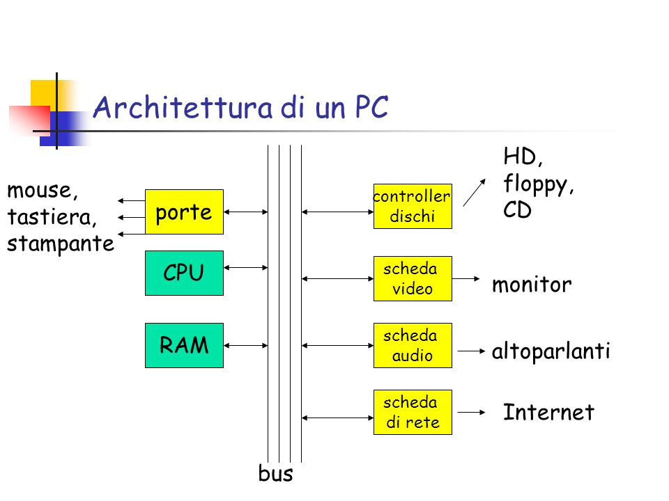 Architettura di un PC porte CPU RAM scheda audio scheda video controller dischi scheda di rete HD, floppy, CD monitor altoparlanti Internet mouse, tastiera, stampante bus