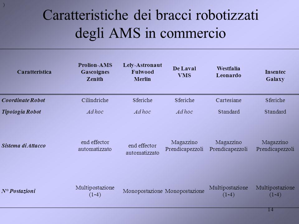 Caratteristiche dei bracci robotizzati degli AMS in commercio 14 Caratteristica Prolion-AMS Gascoignes Zenith Lely-Astronaut Fulwood Merlin De Laval V