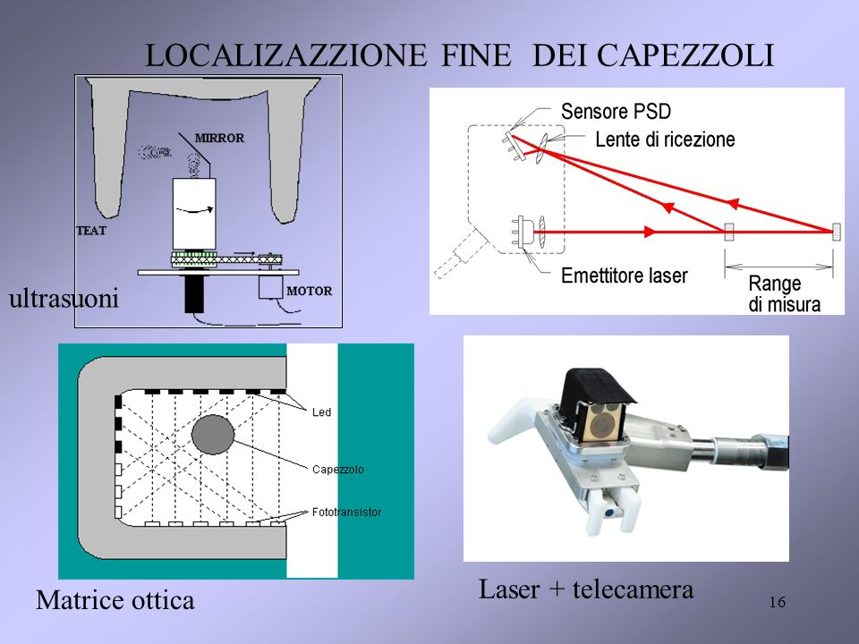 16 LOCALIZAZZIONE FINE DEI CAPEZZOLI ultrasuoni Matrice ottica Laser + telecamera