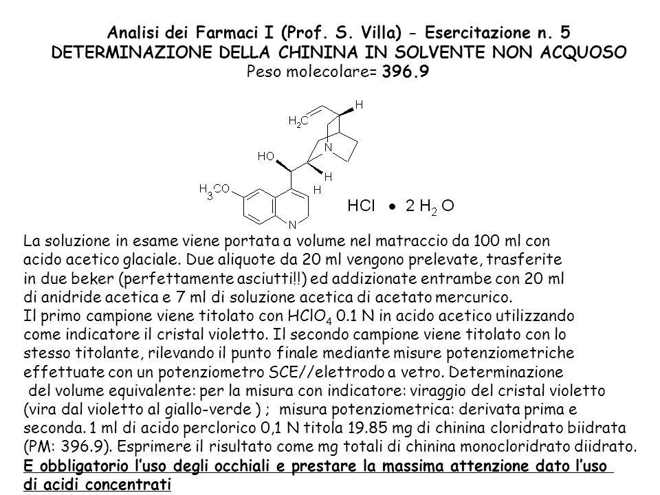 Analisi dei Farmaci I (Prof. S. Villa) - Esercitazione n. 5 DETERMINAZIONE DELLA CHININA IN SOLVENTE NON ACQUOSO Peso molecolare= 396.9 La soluzione i