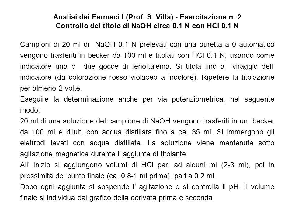 Analisi dei Farmaci I (Prof. S. Villa) - Esercitazione n. 2 Controllo del titolo di NaOH circa 0.1 N con HCl 0.1 N Campioni di 20 ml di NaOH 0.1 N pre
