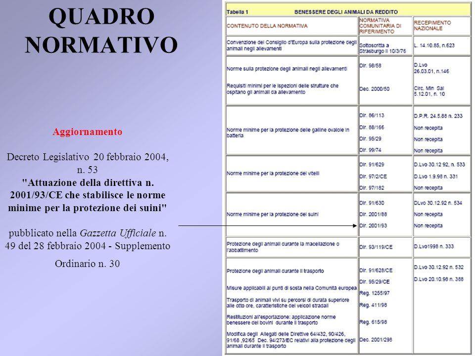 QUADRO NORMATIVO Aggiornamento Decreto Legislativo 20 febbraio 2004, n. 53