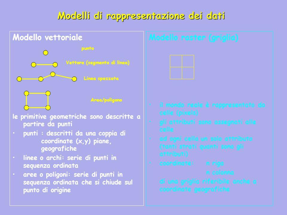 Modelli di rappresentazione dei dati Modello vettoriale le primitive geometriche sono descritte a partire da punti punti : descritti da una coppia di coordinate (x,y) piane, geografiche linee o archi: serie di punti in sequenza ordinata aree o poligoni: serie di punti in sequenza ordinata che si chiude sul punto di origine Modello raster (griglia) il mondo reale è rappresentato da celle (pixels) gli attributi sono assegnati alle celle ad ogni cella un solo attributo (tanti strati quanti sono gli attributi) coordinate: n riga n colonna di una griglia riferibile anche a coordinate geografiche punto Vettore (segmento di linea) Linea spezzata Area/poligono