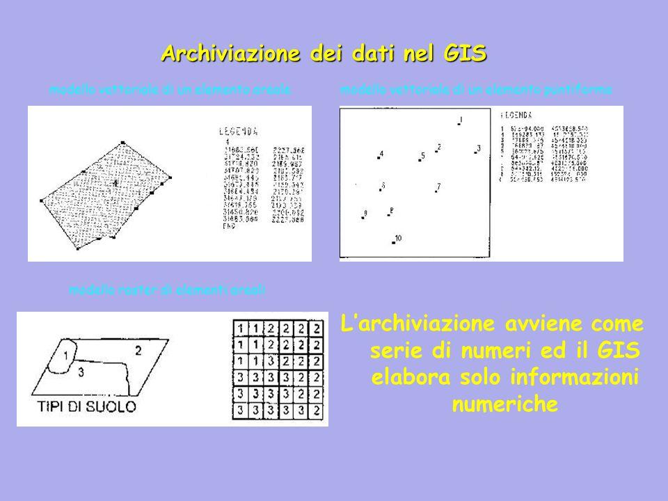 Larchiviazione avviene come serie di numeri ed il GIS elabora solo informazioni numeriche Archiviazione dei dati nel GIS modello vettoriale di un elemento areale modello raster di elementi areali modello vettoriale di un elemento puntiforme