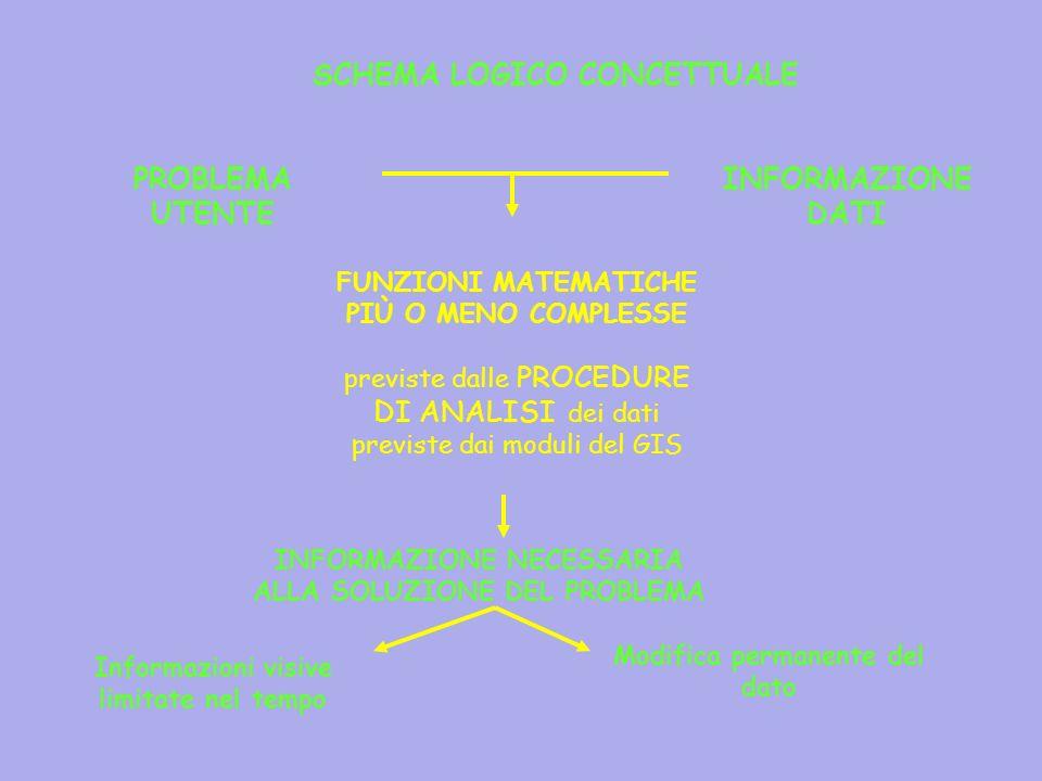 SCHEMA LOGICO CONCETTUALE PROBLEMA UTENTE INFORMAZIONE DATI INFORMAZIONE NECESSARIA ALLA SOLUZIONE DEL PROBLEMA FUNZIONI MATEMATICHE PIÙ O MENO COMPLE