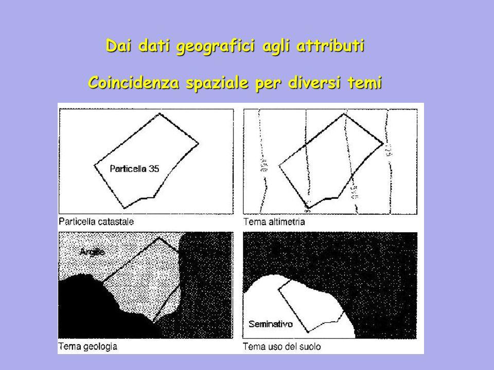Dai dati geografici agli attributi Coincidenza spaziale per diversi temi