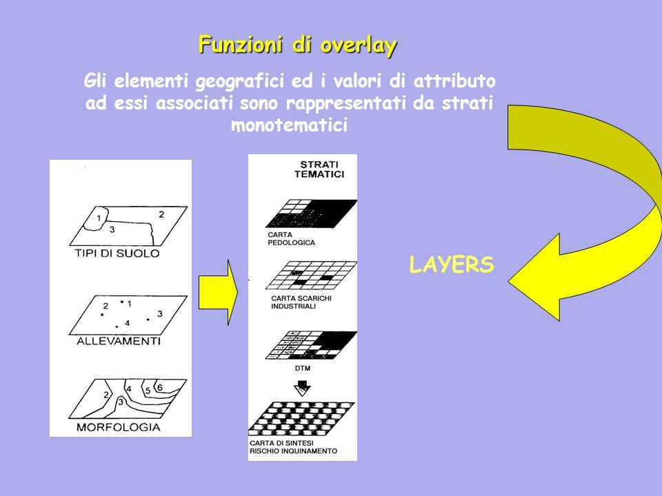 Gli elementi geografici ed i valori di attributo ad essi associati sono rappresentati da strati monotematici Funzioni di overlay LAYERS