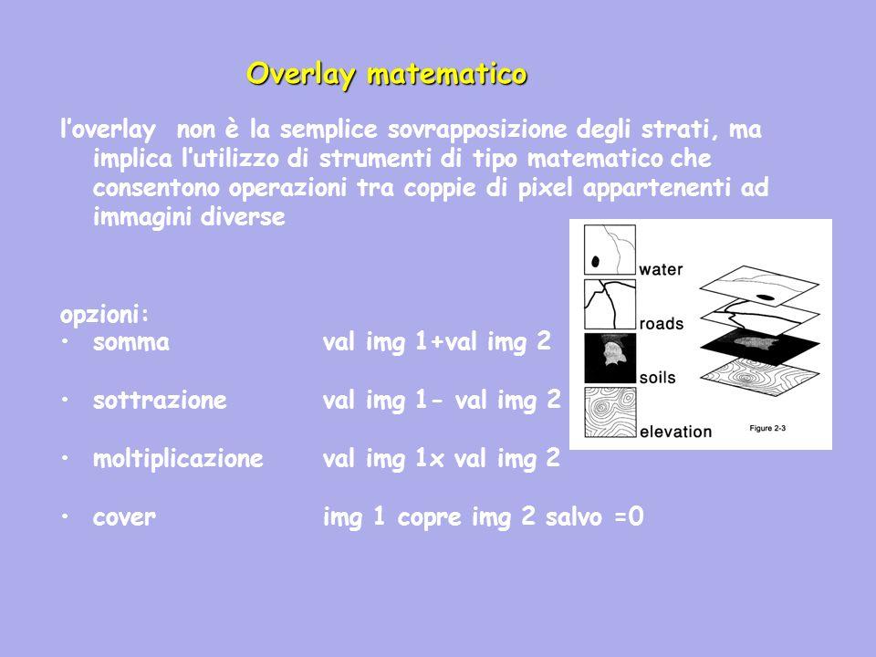 loverlay non è la semplice sovrapposizione degli strati, ma implica lutilizzo di strumenti di tipo matematico che consentono operazioni tra coppie di pixel appartenenti ad immagini diverse opzioni: somma val img 1+val img 2 sottrazioneval img 1- val img 2 moltiplicazioneval img 1x val img 2 coverimg 1 copre img 2 salvo =0 Overlay matematico