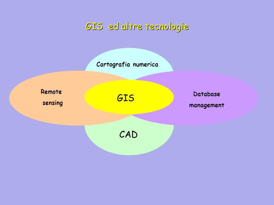 Moduli tipici del GIS Import data System