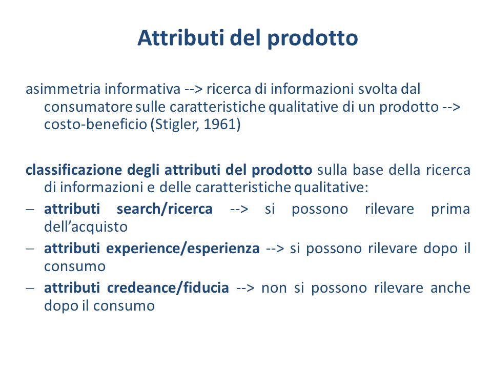Attributi del prodotto asimmetria informativa --> ricerca di informazioni svolta dal consumatore sulle caratteristiche qualitative di un prodotto -->