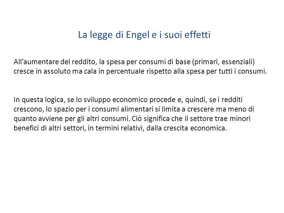 La legge di Engel e i suoi effetti Allaumentare del reddito, la spesa per consumi di base (primari, essenziali) cresce in assoluto ma cala in percentu