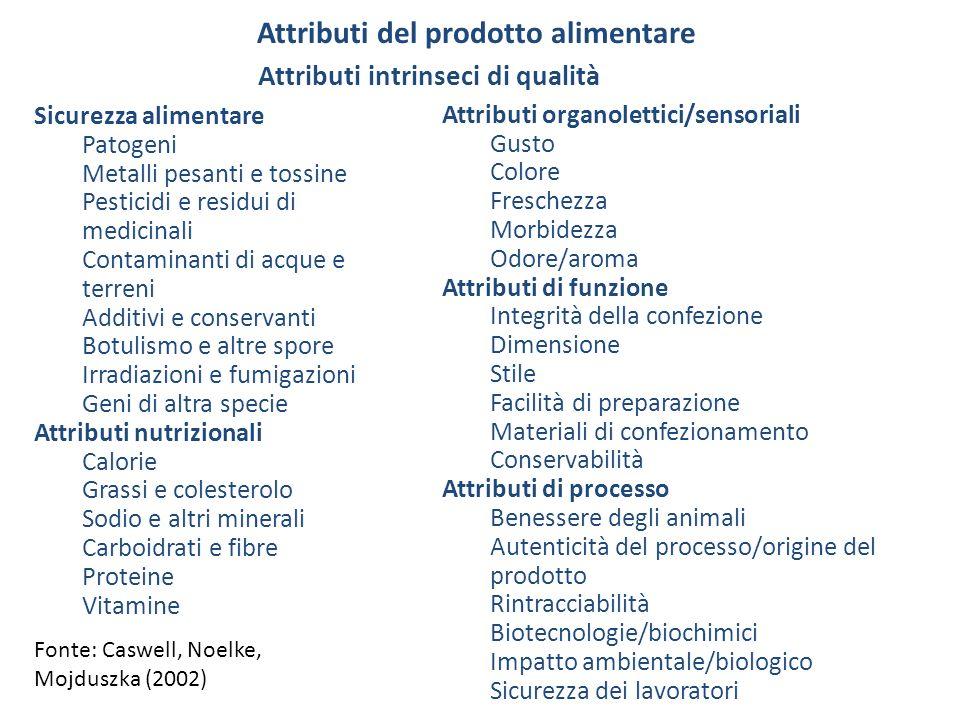 Attributi del prodotto alimentare Sicurezza alimentare Patogeni Metalli pesanti e tossine Pesticidi e residui di medicinali Contaminanti di acque e te