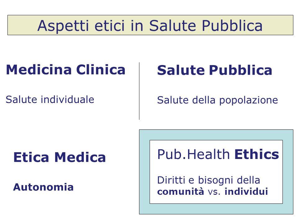Aspetti etici in Salute Pubblica Medicina Clinica Salute individuale Etica Medica Autonomia Pub.Health Ethics Diritti e bisogni della comunità vs. ind