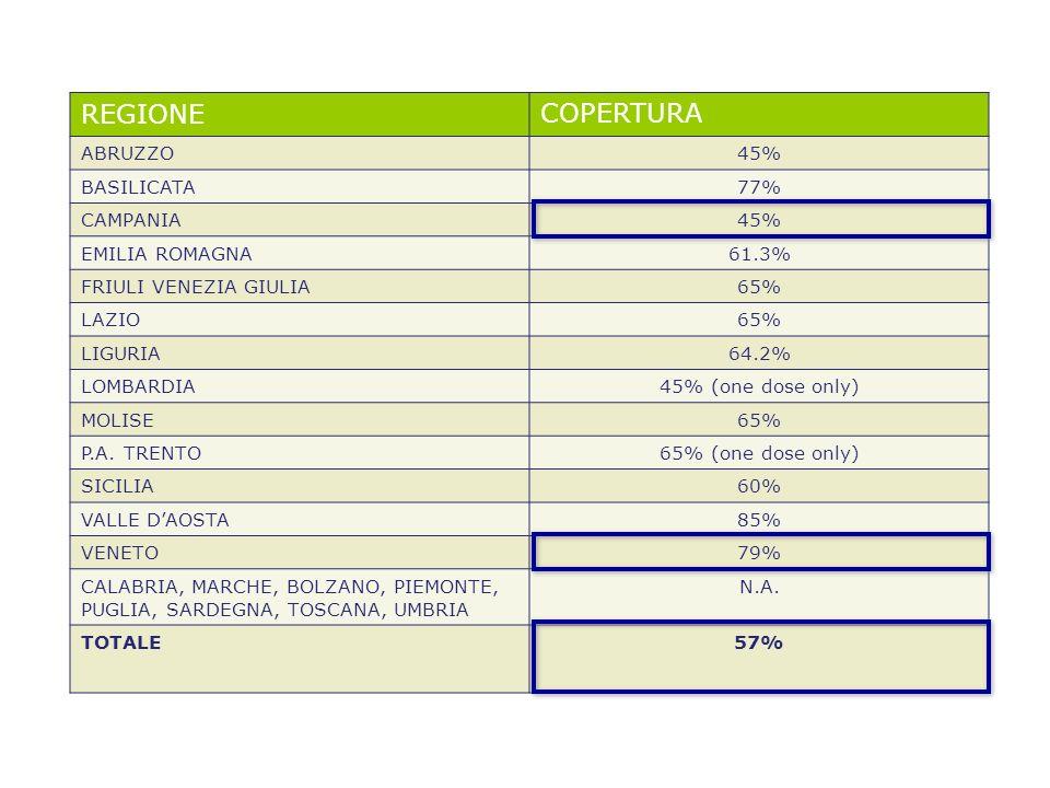 REGIONECOPERTURA ABRUZZO45% BASILICATA77% CAMPANIA45% EMILIA ROMAGNA61.3% FRIULI VENEZIA GIULIA65% LAZIO65% LIGURIA64.2% LOMBARDIA45% (one dose only)