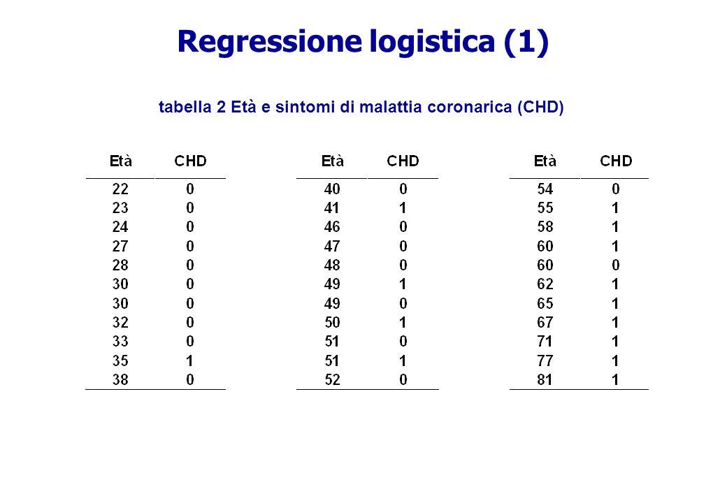 Regressione logistica (1) tabella 2 Età e sintomi di malattia coronarica (CHD)