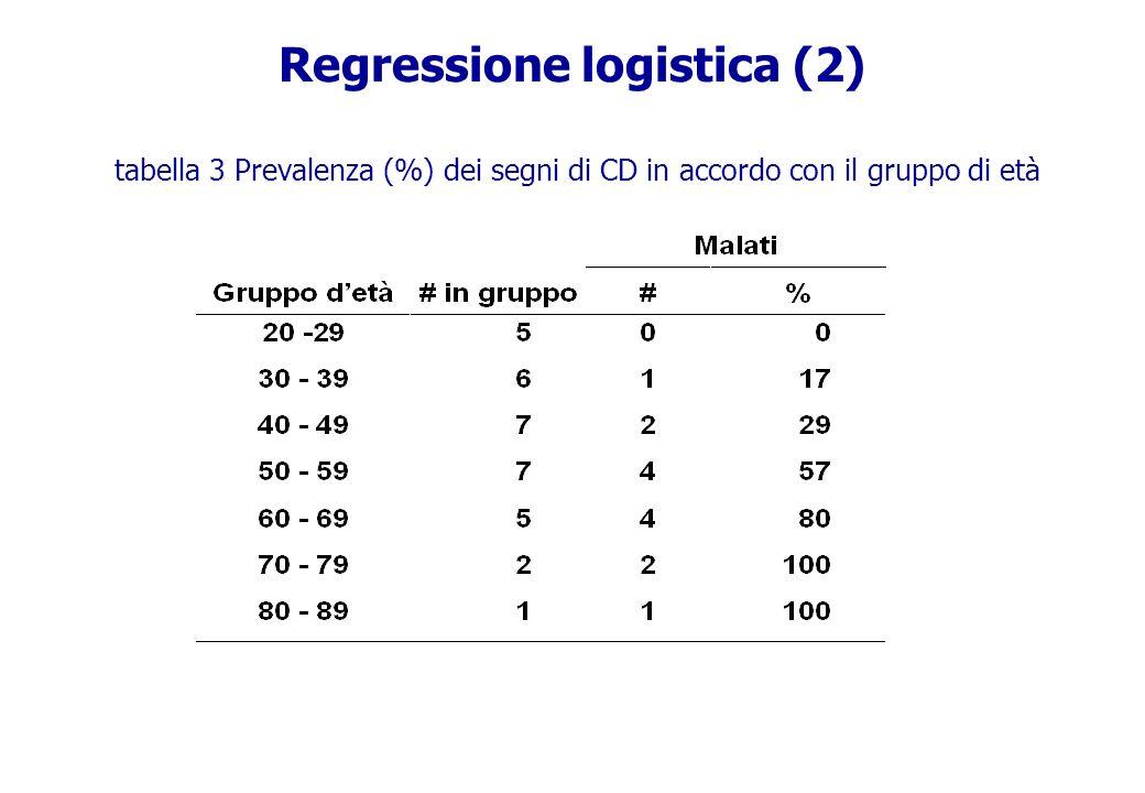 Regressione logistica (2) tabella 3 Prevalenza (%) dei segni di CD in accordo con il gruppo di età